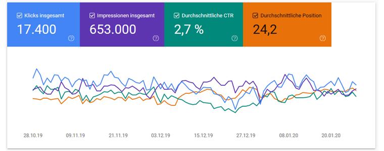 Neuer Leistungsbericht – Google Search Console